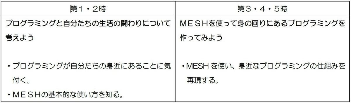 f:id:meshprj-author:20200311143320j:plain