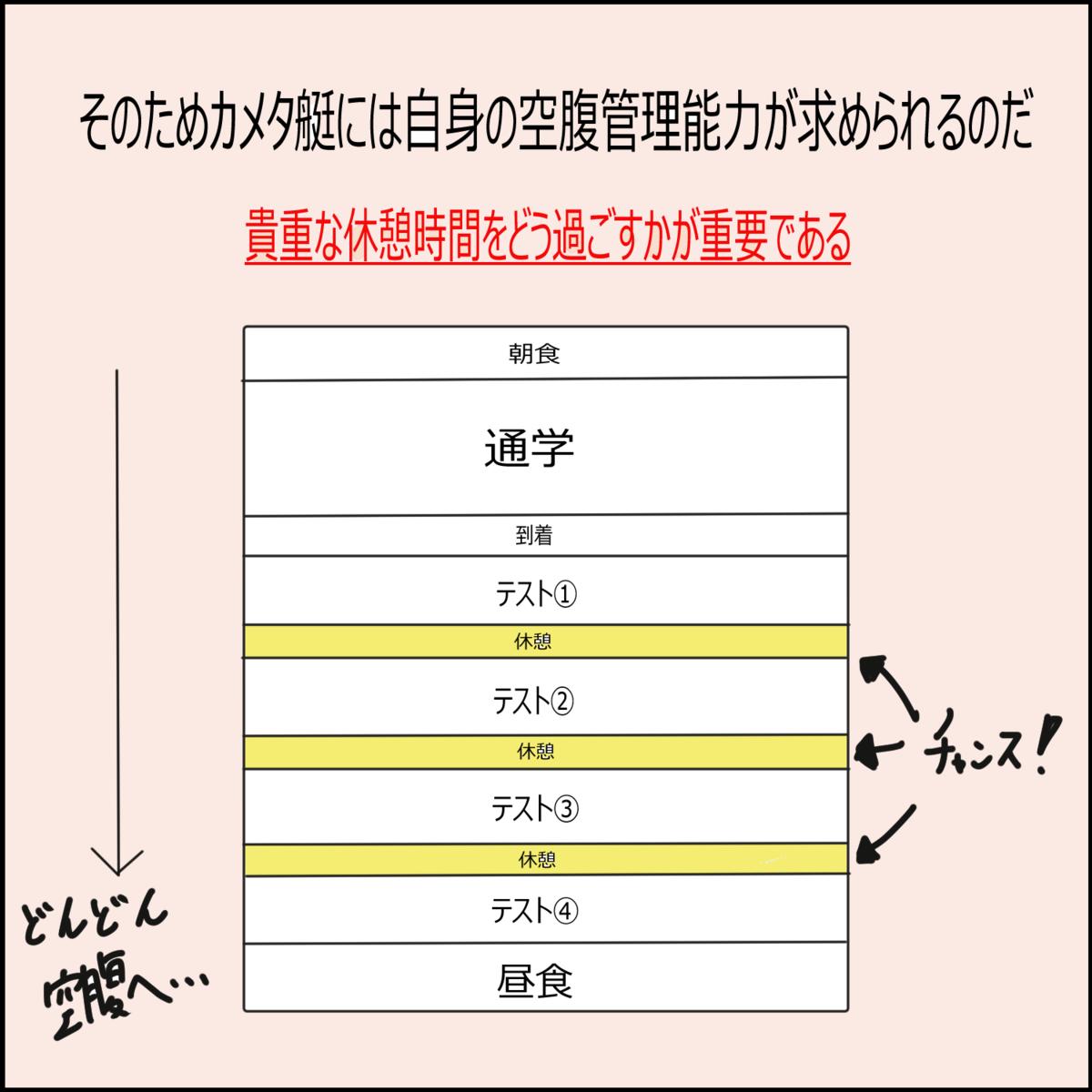 日常漫画 高校生時代~テスト編~②