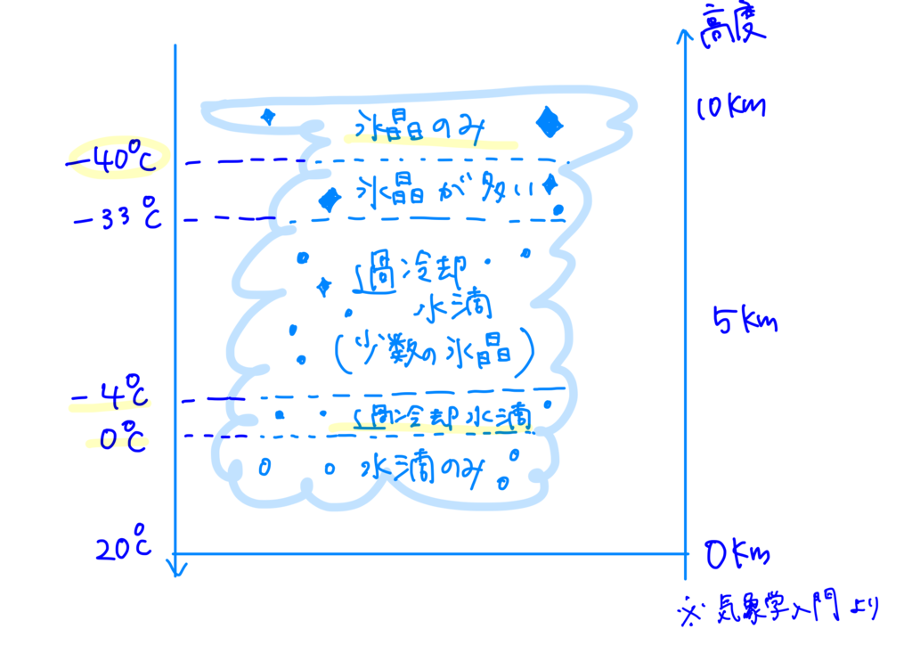 f:id:meteorolo:20181013130534p:plain
