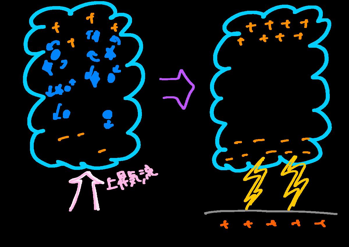 f:id:meteorolo:20190319161025p:plain