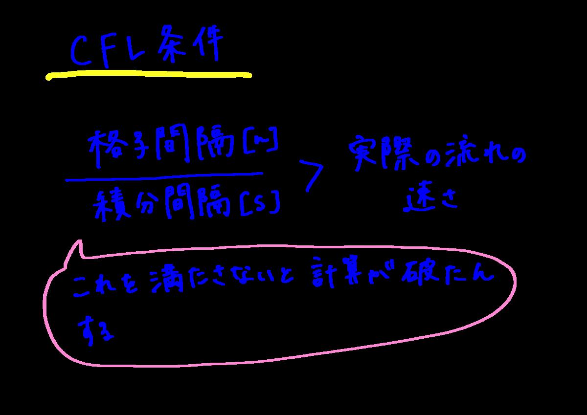 f:id:meteorolo:20190530221742p:plain