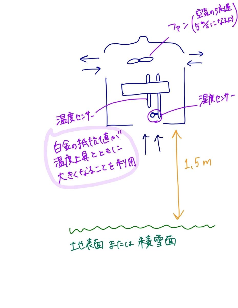f:id:meteorolo:20191112000409j:plain