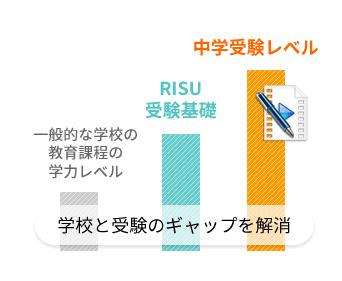 RISU中学受験基礎コースのレベル
