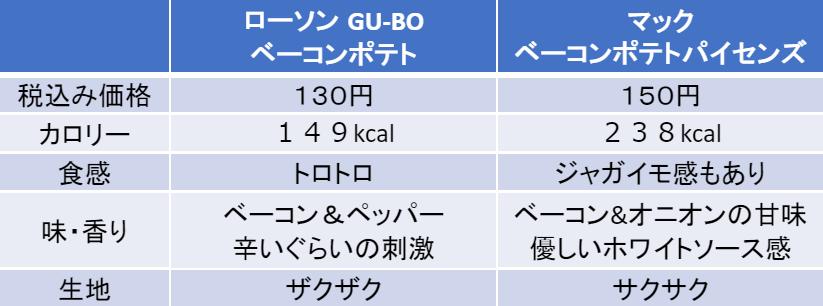 GU-BOとマックのベーコンポテトパイセンズとの比較