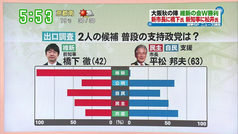 大阪市長選の出口調査 - 朝飯前...