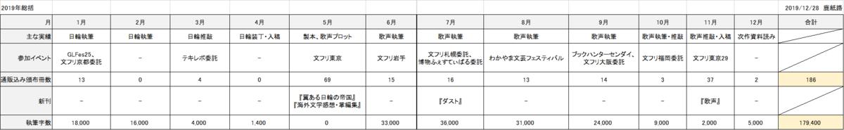 f:id:michishikagami:20191228163341p:plain