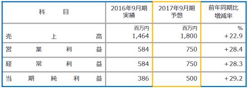 f:id:michsuzuki:20161220104335p:plain