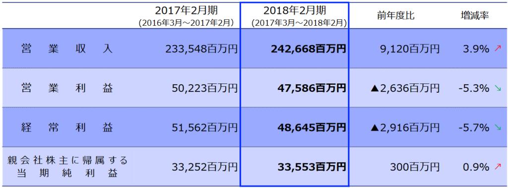 f:id:michsuzuki:20180529132309p:plain