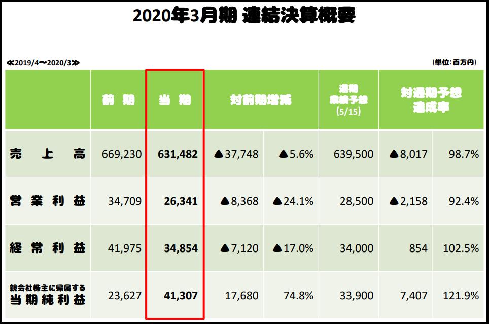 f:id:michsuzuki:20200619215744p:plain