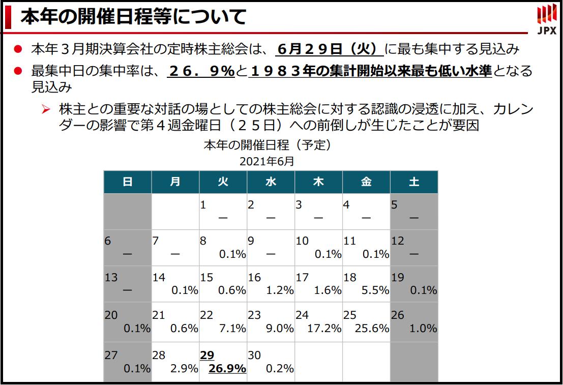 f:id:michsuzuki:20210611102953p:plain