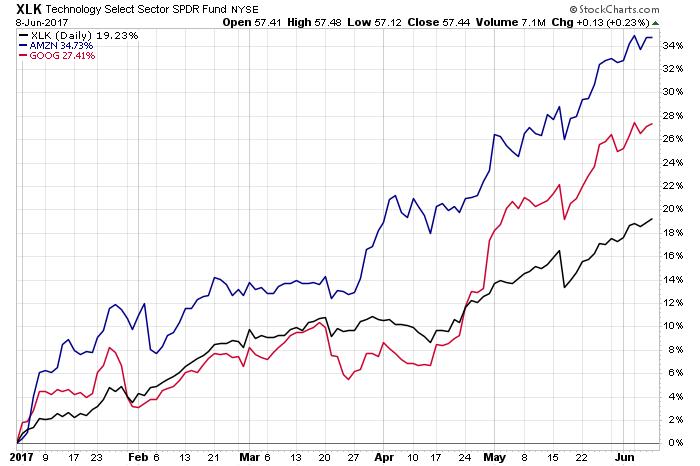アマゾン 株価 チャート