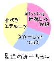 [グラフ][べつやく]最近のみーちゃん-3