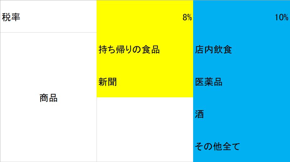 軽減税率の表
