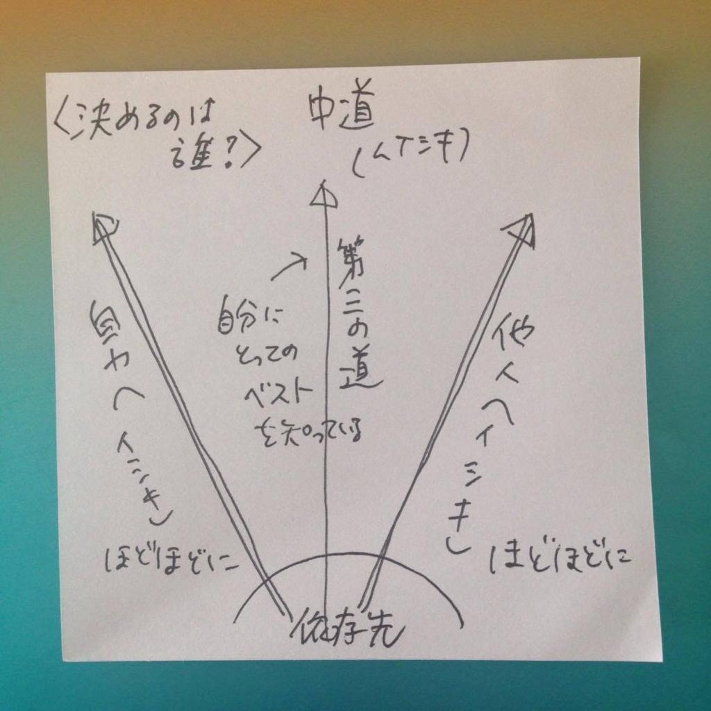 f:id:micu_h:20160728123825j:plain