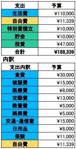 2017年10月予算