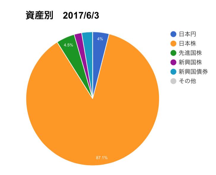 f:id:midorikuma:20170604154640p:plain