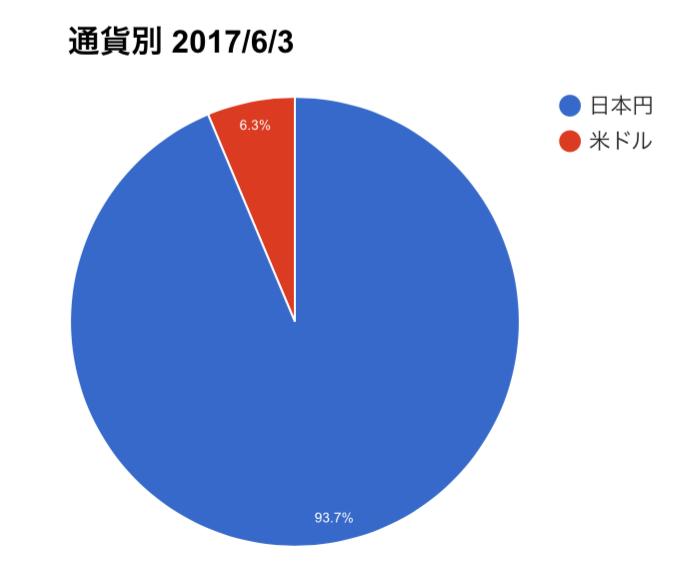 f:id:midorikuma:20170604155038p:plain