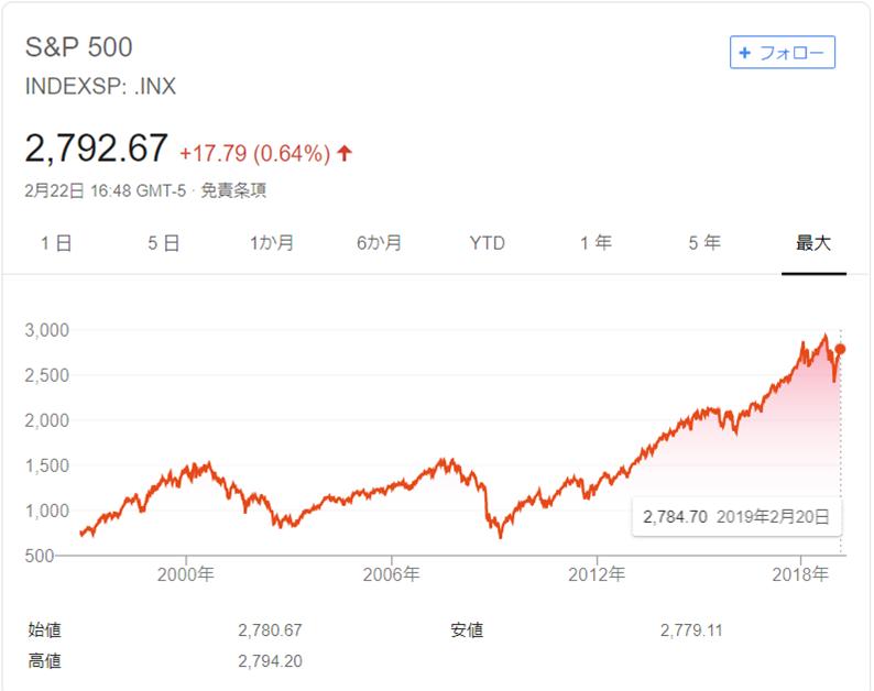 米国株チャート
