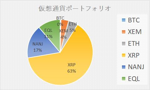 2019/2/24仮想通貨ポートフォリオ