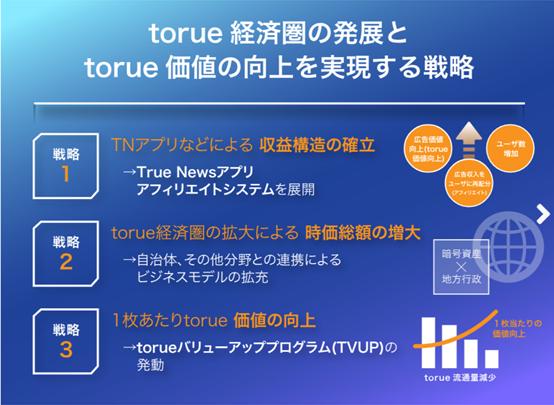 torueバリューアッププログラム