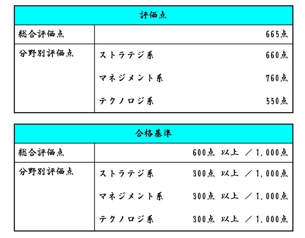f:id:midoumairu:20170220224040p:plain