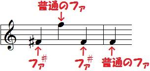 変化記号 - 音楽理論 ざっくり解...