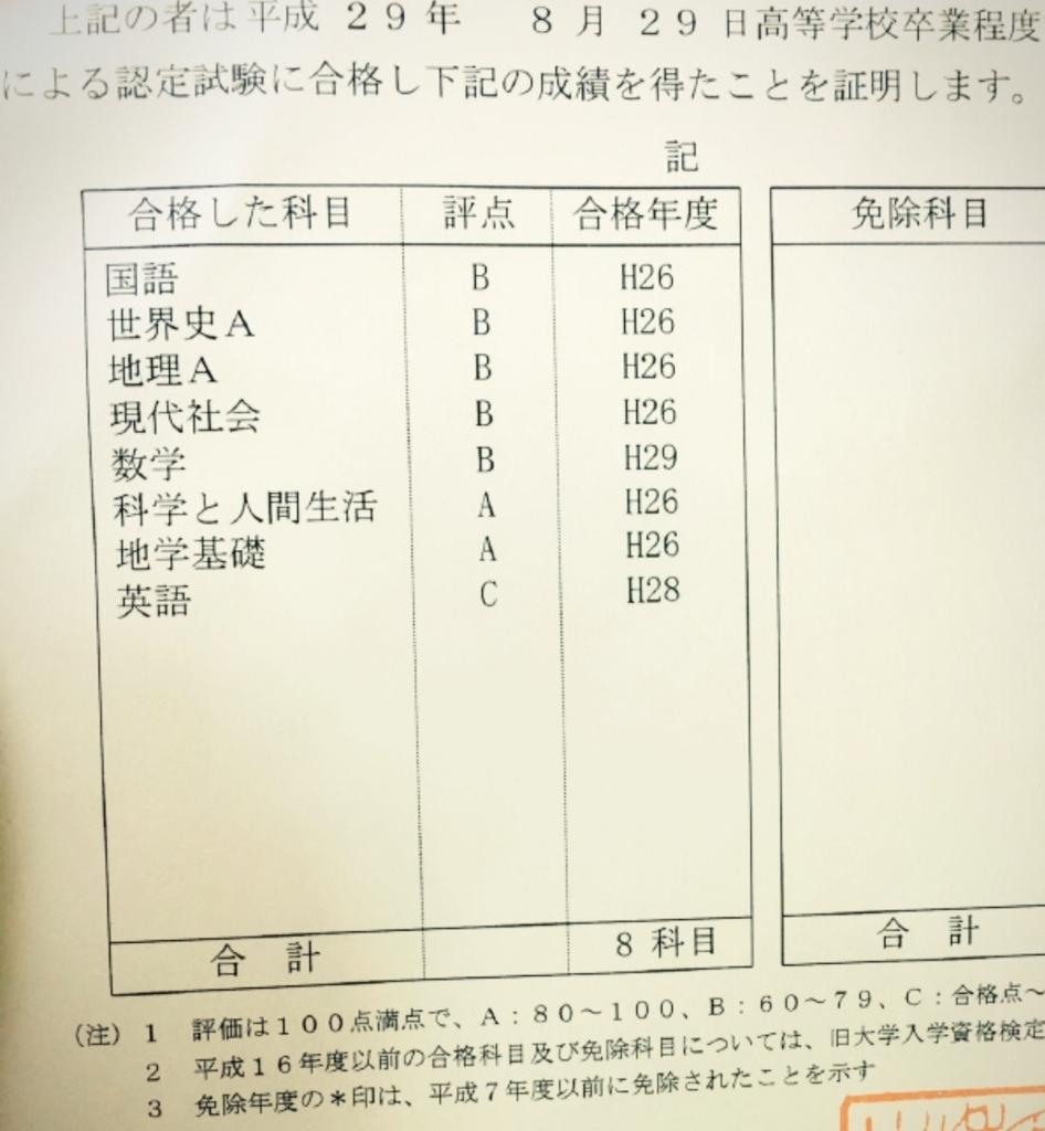試験 認定 高校 卒業