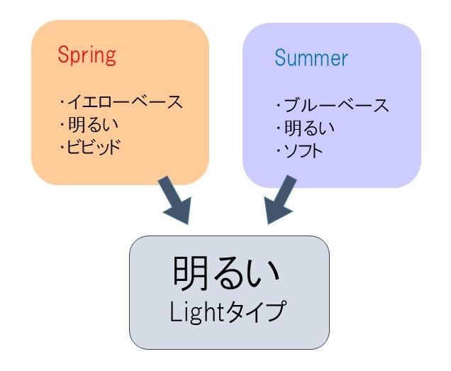 f:id:mihakokominao:20180422184901j:plain
