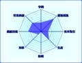 [大航海時代Online]miharucoのスキルグラフ、2008/3/13