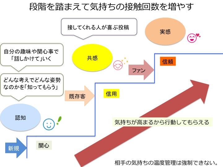 f:id:mika-shimosawa:20170802221950j:plain