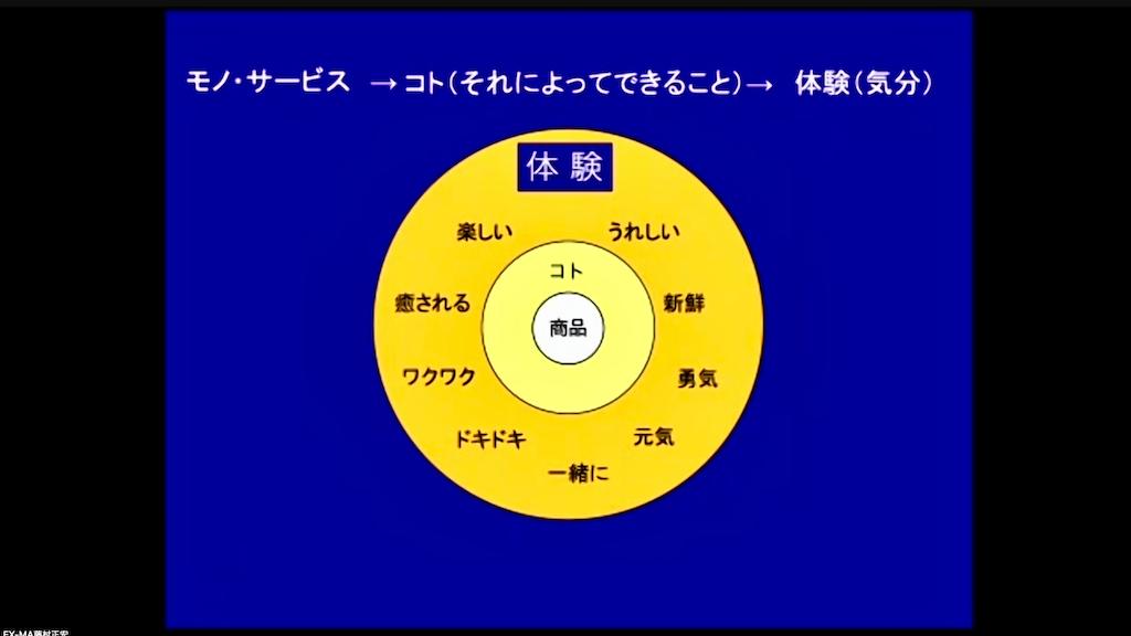 f:id:mika-shimosawa:20210828205438p:image
