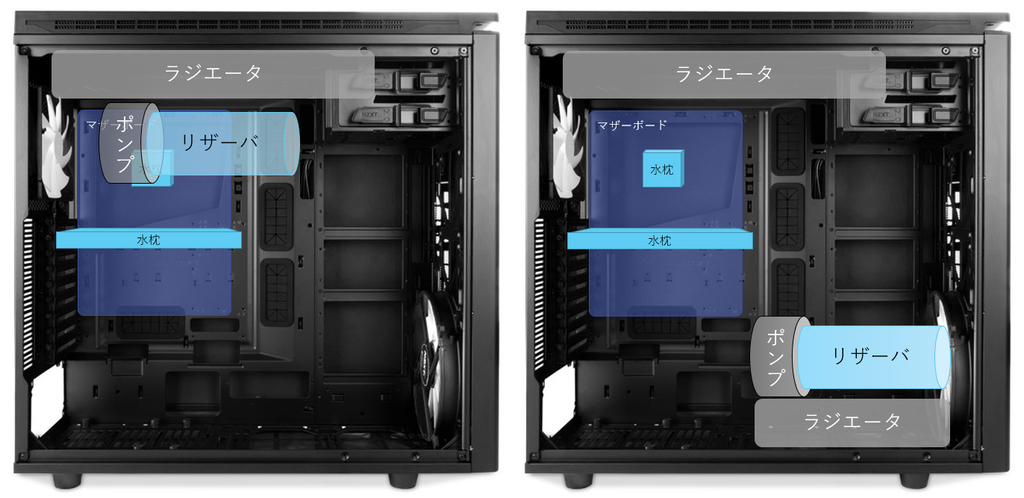 water-cooling position4