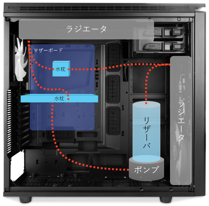 PC-watercooling-length