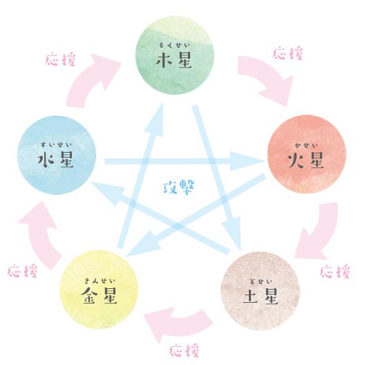 五行の相性図