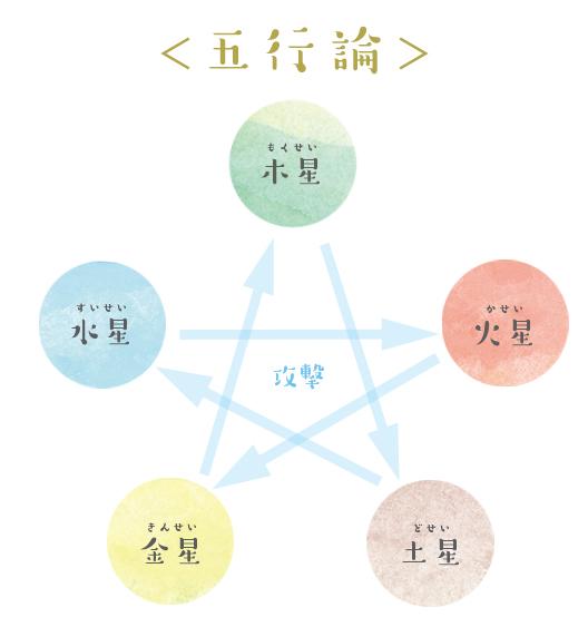 五行論の相性