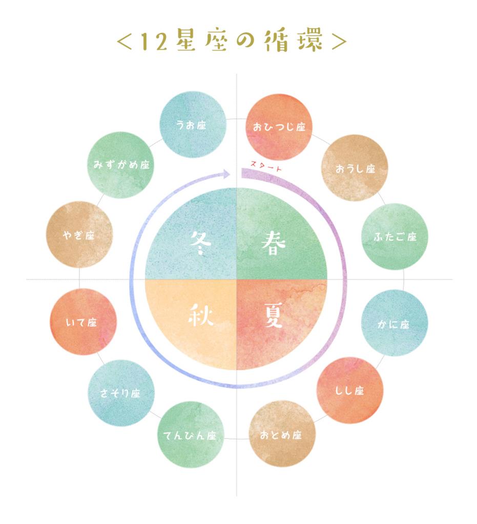 f:id:mikata-uranai:20161027180601j:plain