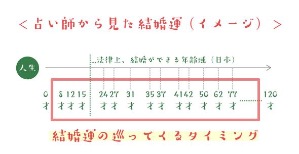 f:id:mikata-uranai:20170818141737p:plain