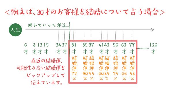 f:id:mikata-uranai:20170818151144j:plain