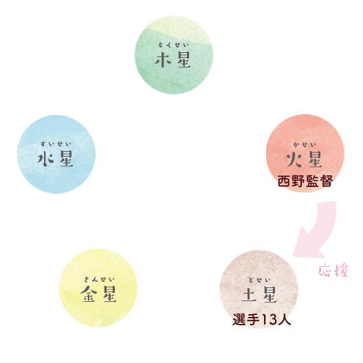 f:id:mikata-uranai:20180625150338j:plain
