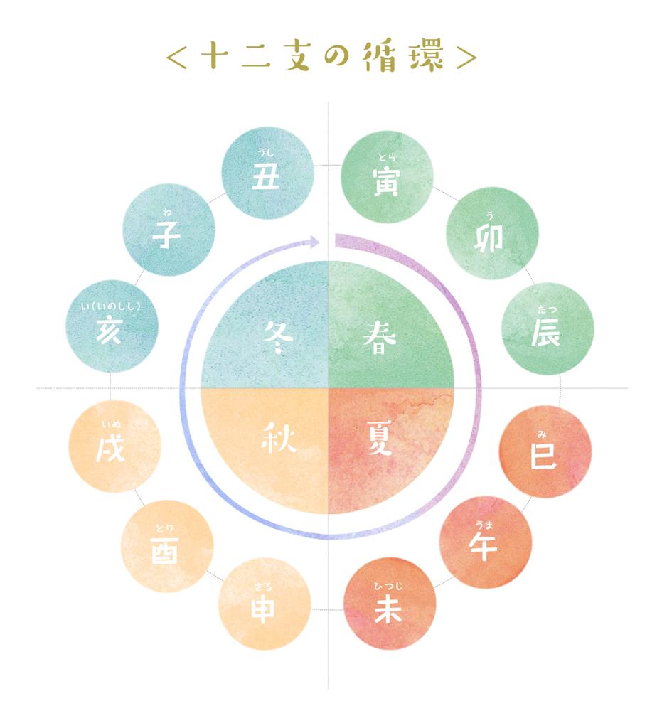 f:id:mikata-uranai:20190210182217j:plain