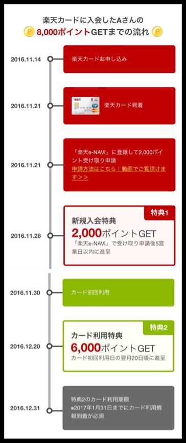 楽天カード_入会特典_獲得方法