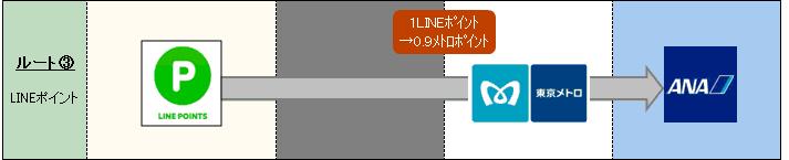 LINEポイント_ANAマイル_ポイント交換_メトロポイント