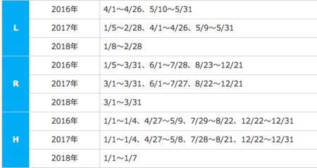 ANA国際線特典航空券のシーズンチャート