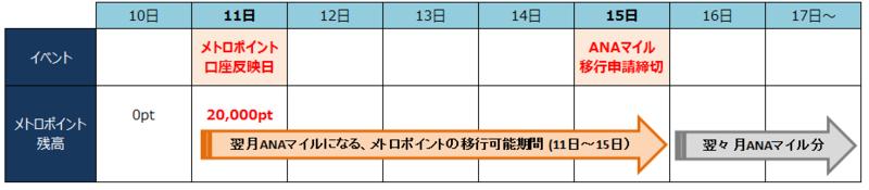 メトロポイント→ANAマイルのスケジュール