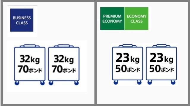 ANAビジネスクラスの手荷物上限の重量UP&優先タグ