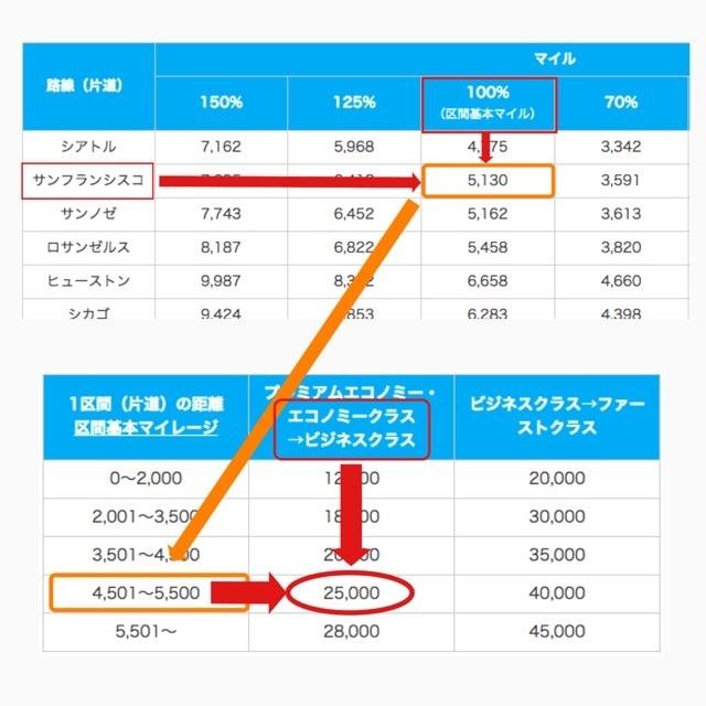ANA国際線の座席アップグレードの必要マイル数