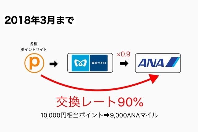 2018年3月までのポイントサイトからANAマイルへの交換方法