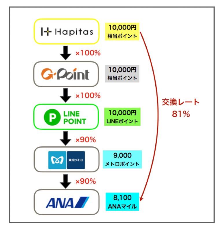 ポイントサイト(ハピタス)から81%の交換レートでANAマイルへ交換する方法