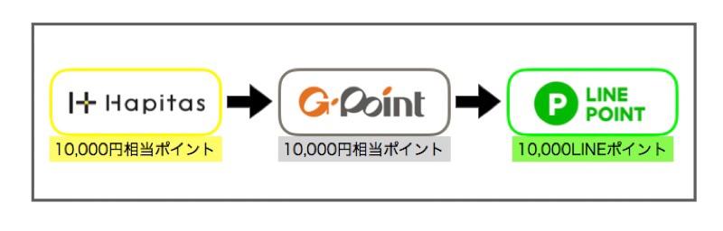 ポイントサイト(ハピタス)からLINEポイントへの交換手順