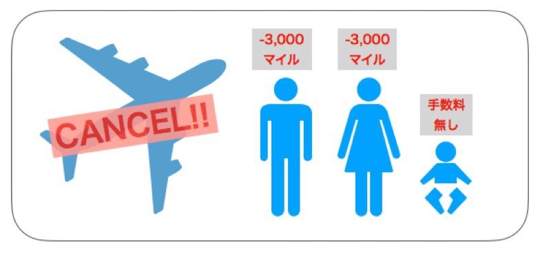 ANA国際線の特典航空券のキャンセルは手数料3,000マイルが必要